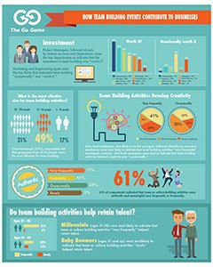 How Team Building Events Contribute to Business